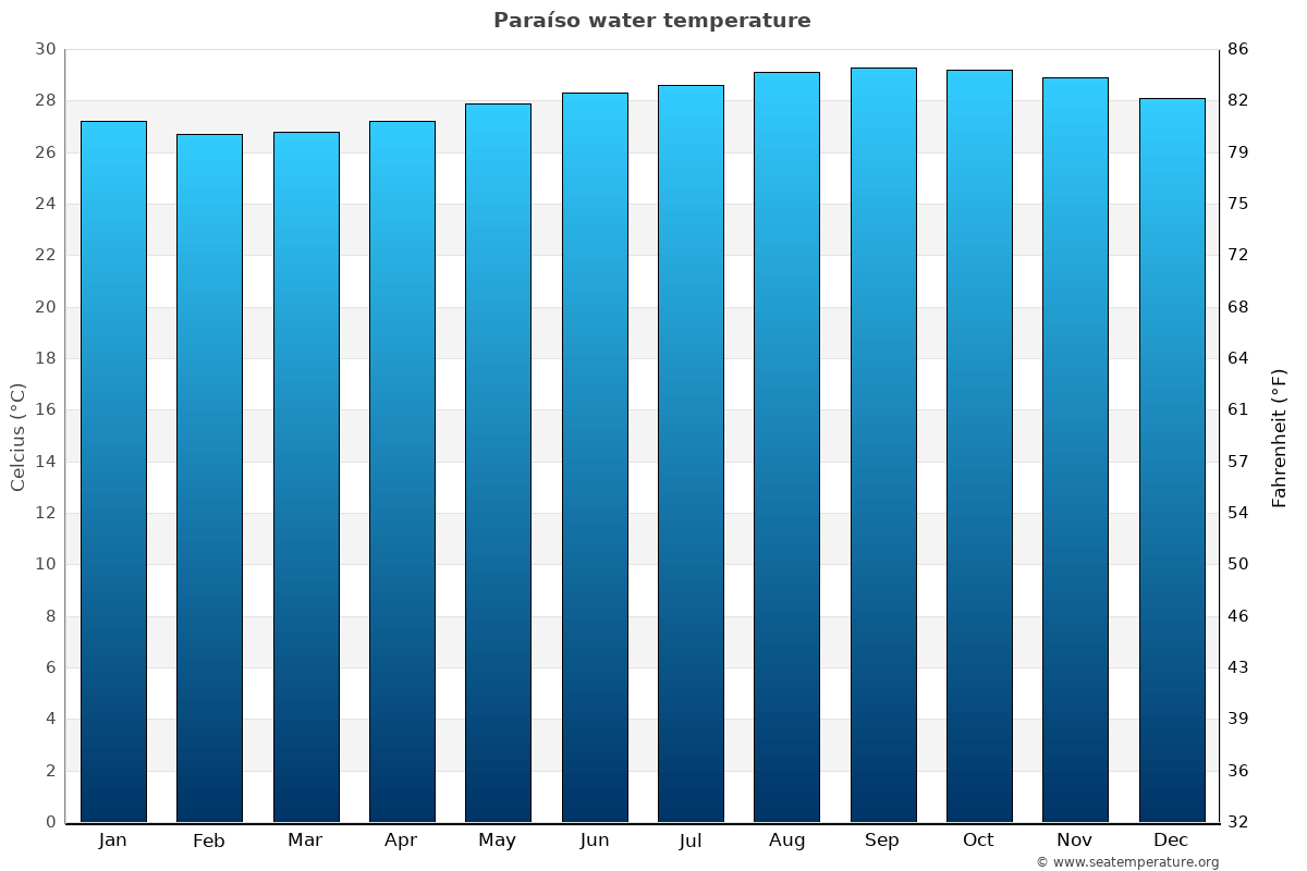 Paraíso average water temperatures