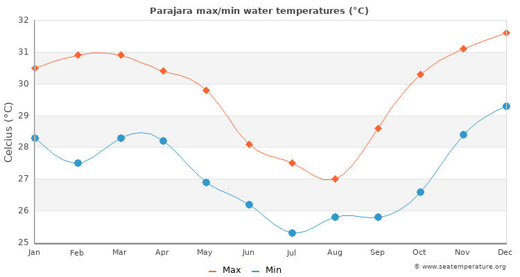 Parajara average maximum / minimum water temperatures