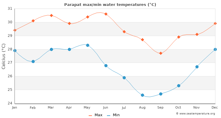 Parapat average maximum / minimum water temperatures