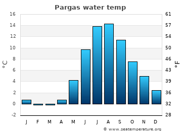 Pargas average sea temperature chart