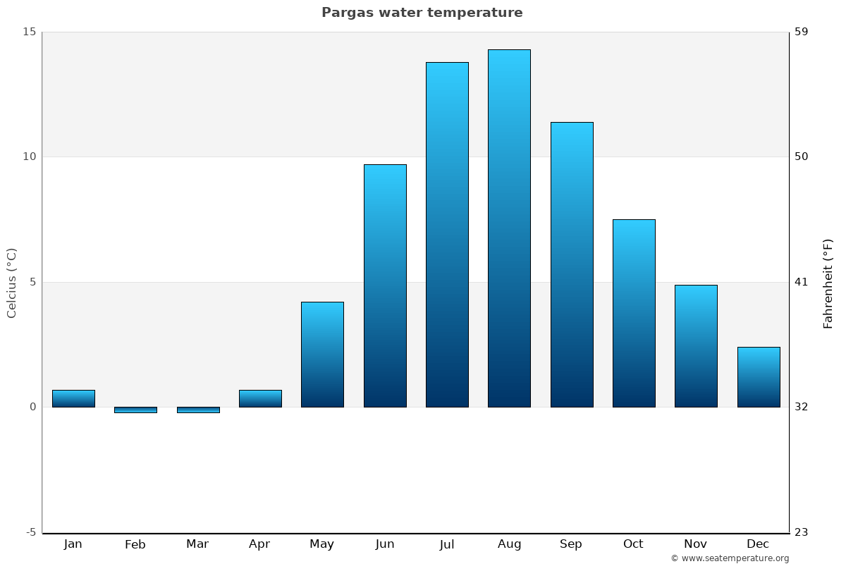Pargas average water temperatures