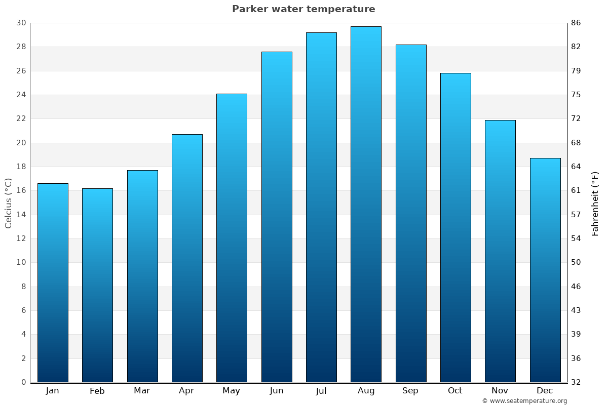 Parker average water temperatures