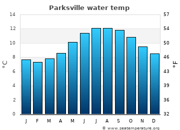 Parksville average water temp