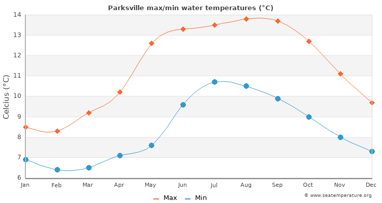 Parksville average maximum / minimum water temperatures