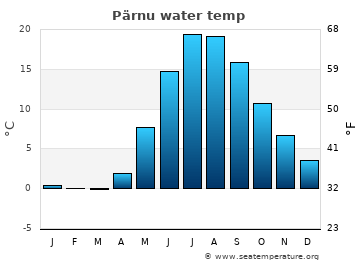 Pärnu average sea sea_temperature chart