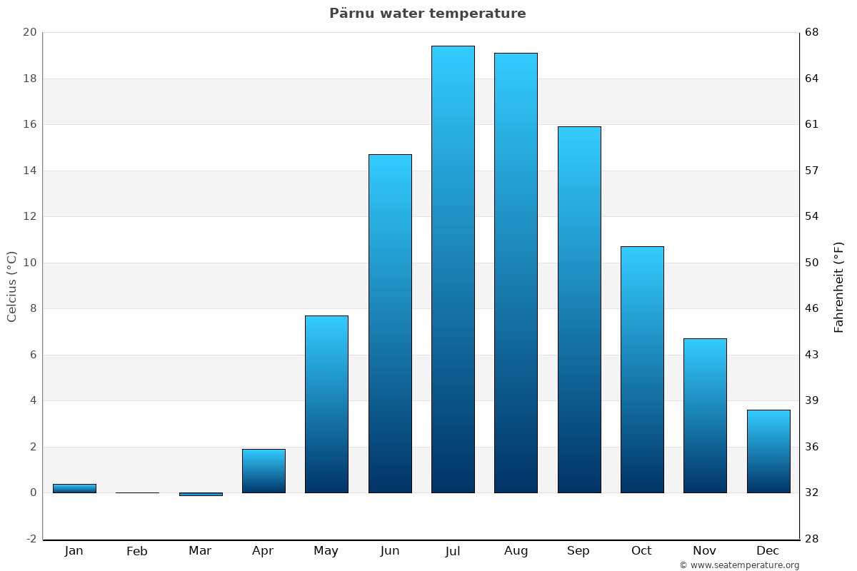 Pärnu average water temperatures