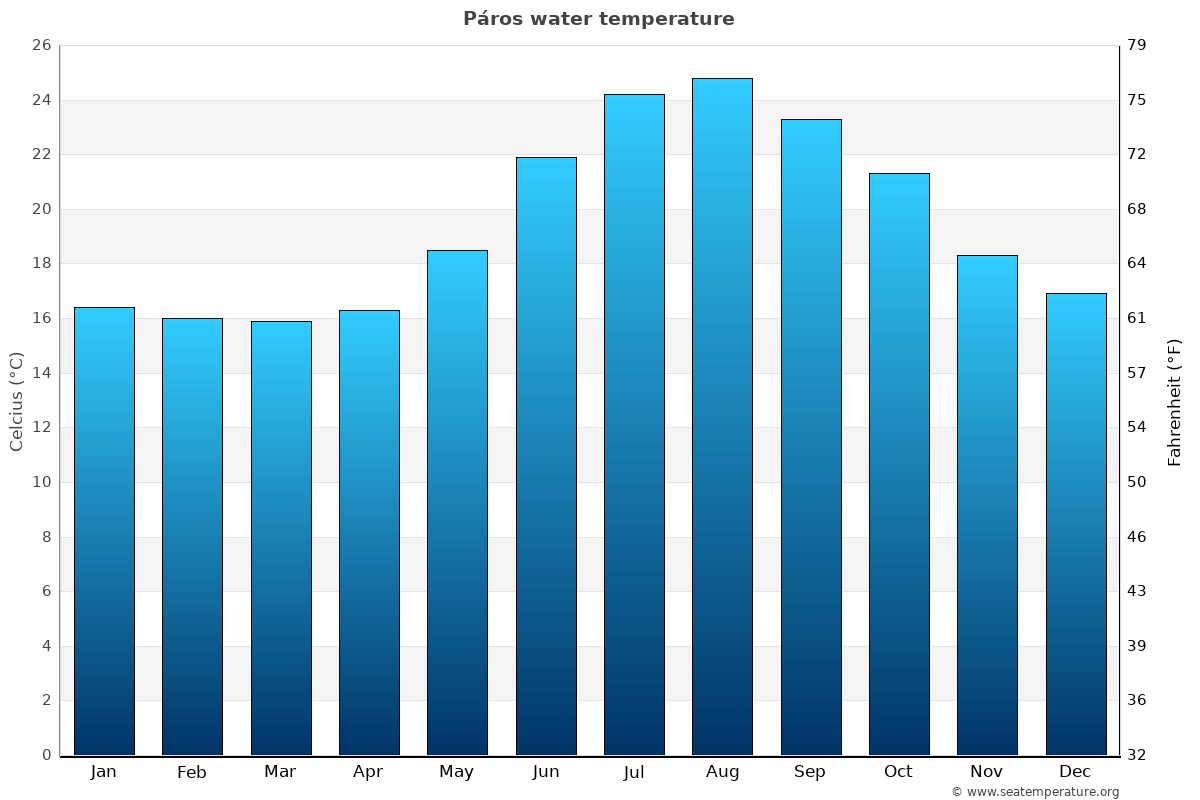 Páros average water temperatures