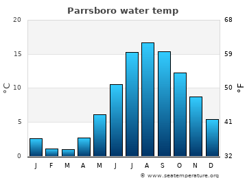 Parrsboro average sea temperature chart