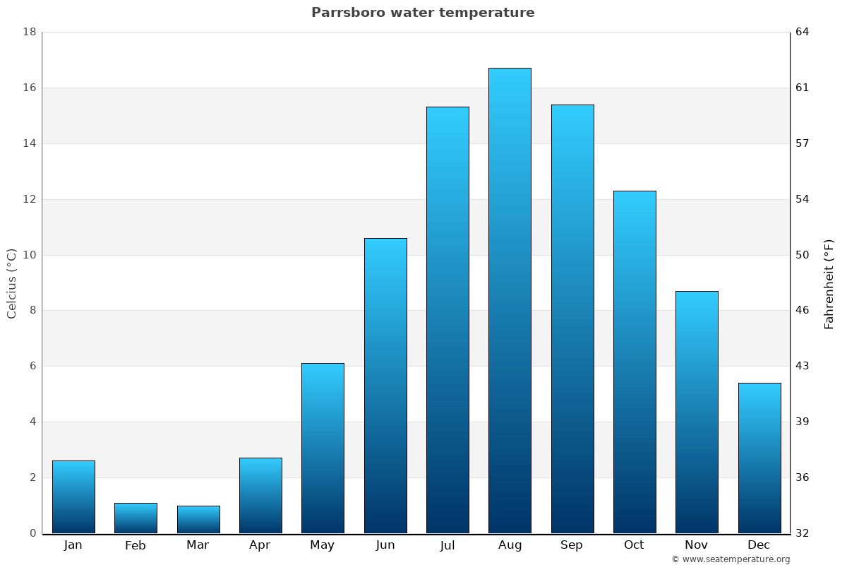 Parrsboro average water temperatures