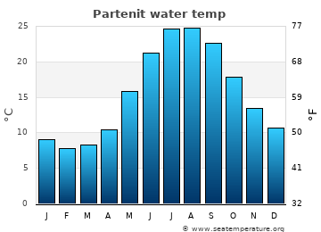 Partenit average sea temperature chart