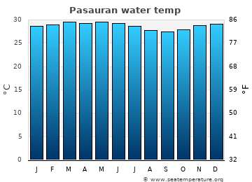 Pasauran average sea temperature chart