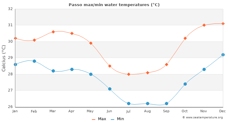 Passo average maximum / minimum water temperatures