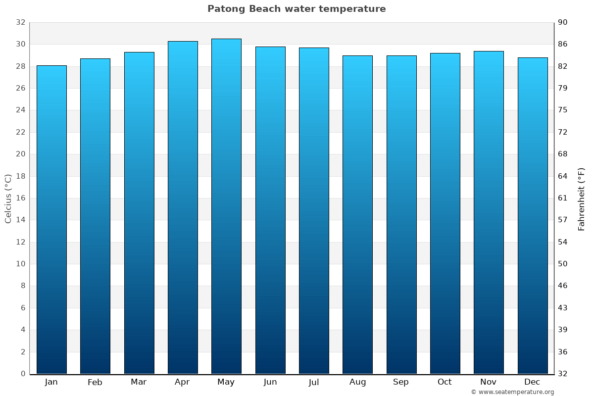 Patong Beach average sea temperature chart