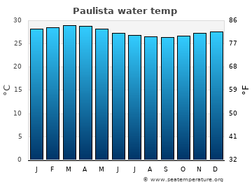 Paulista average sea temperature chart
