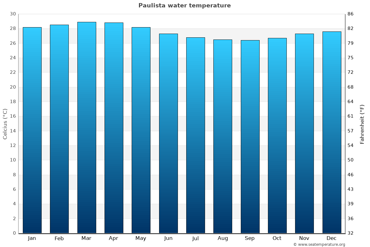 Paulista average water temperatures