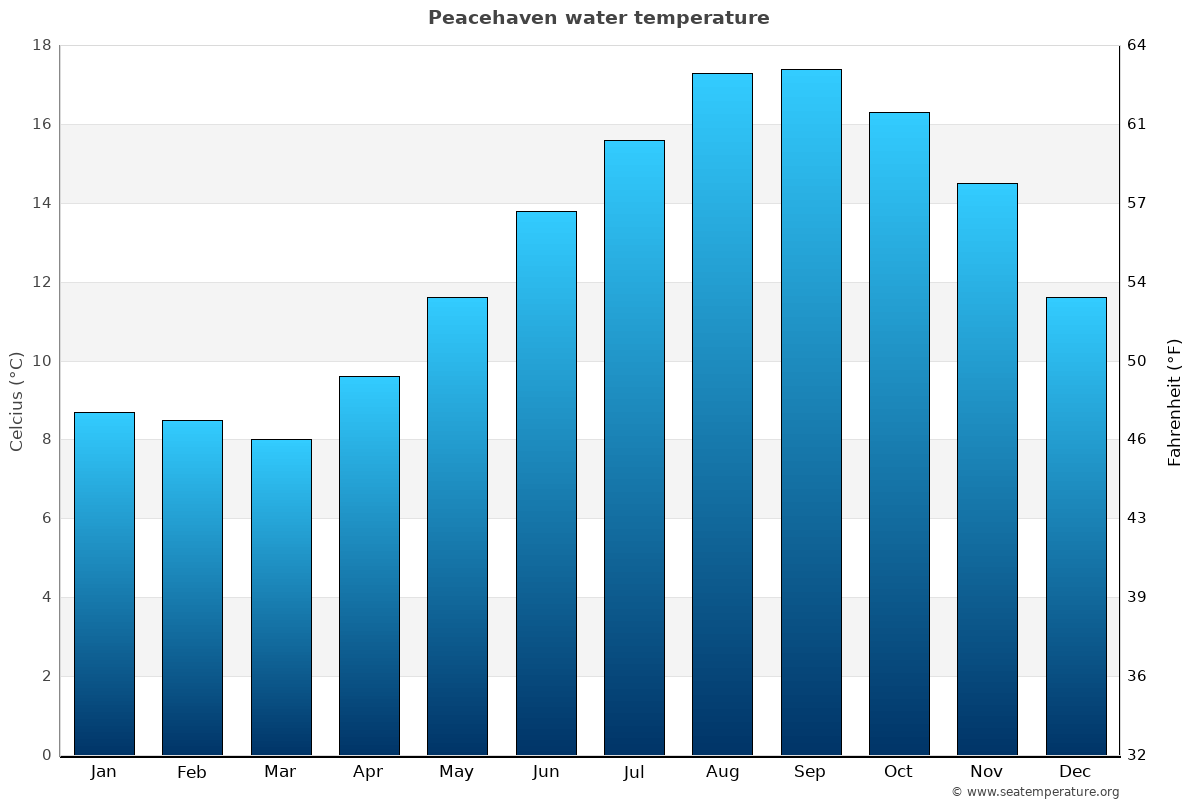 Peacehaven average sea temperature chart