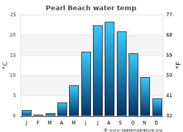 Pearl Beach average sea sea_temperature chart