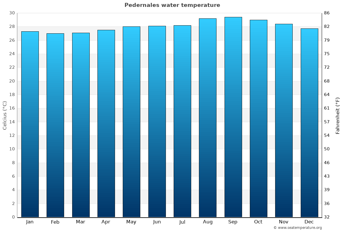 Pedernales average water temperatures