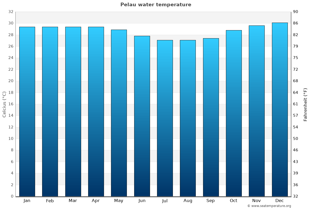 Pelau average water temperatures