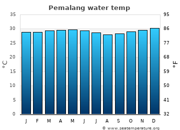 Pemalang average sea temperature chart