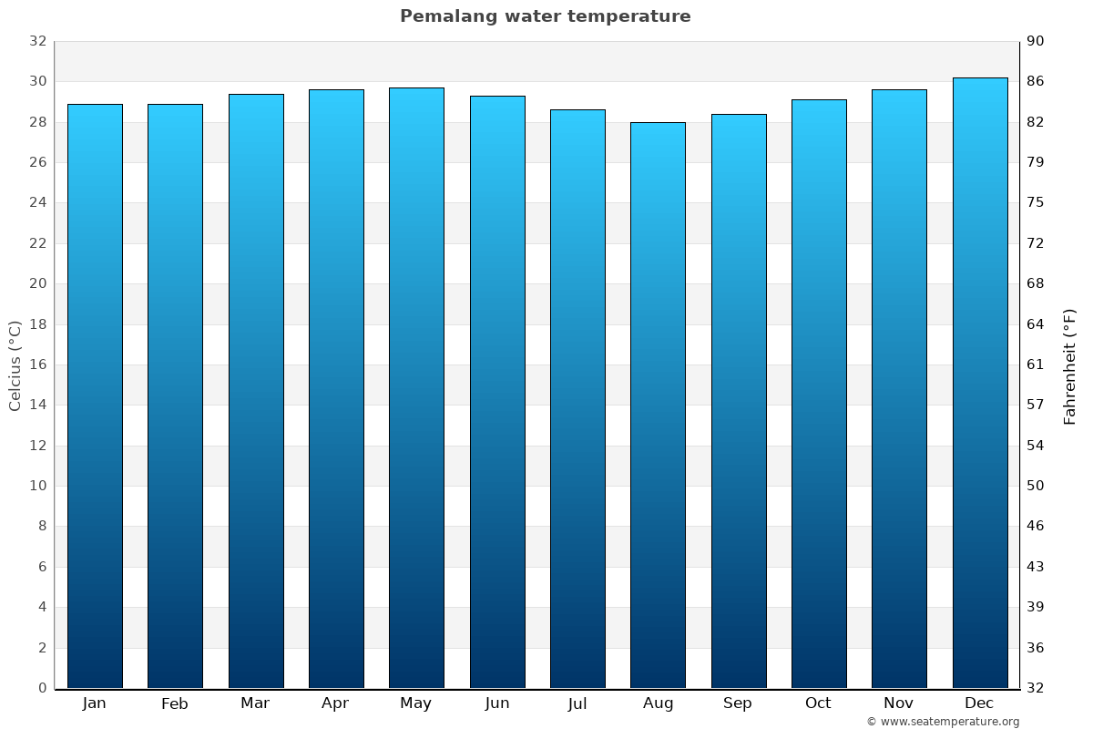 Pemalang average water temperatures