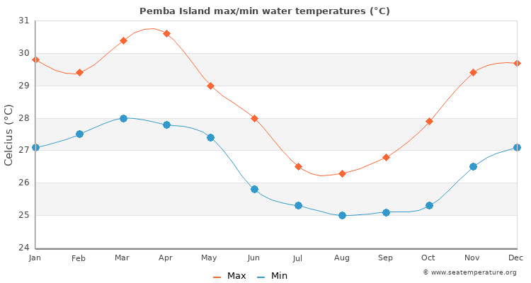 Pemba Island average maximum / minimum water temperatures