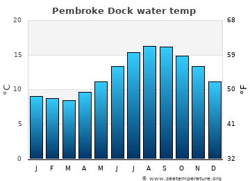 Pembroke Dock average sea temperature chart