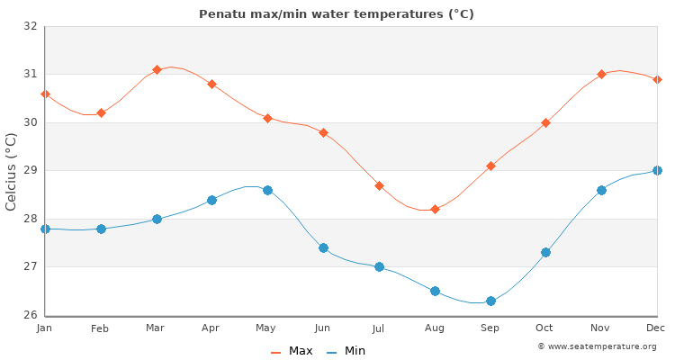 Penatu average maximum / minimum water temperatures