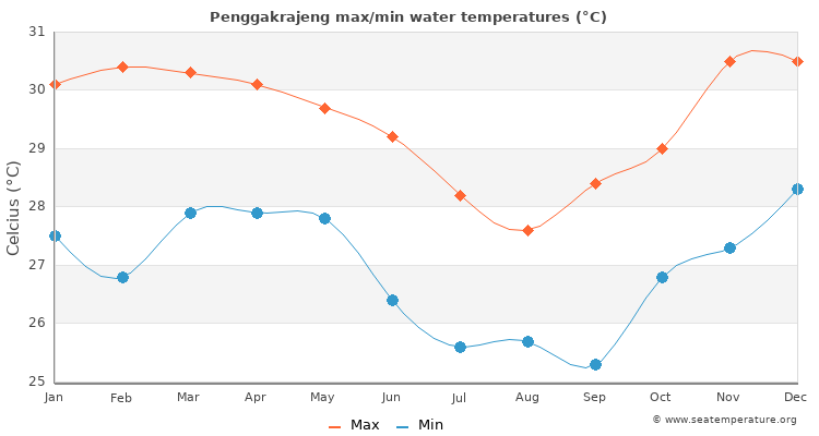 Penggakrajeng average maximum / minimum water temperatures
