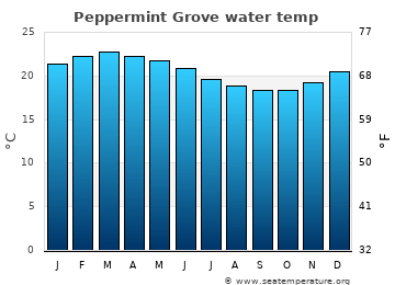 Peppermint Grove average sea temperature chart