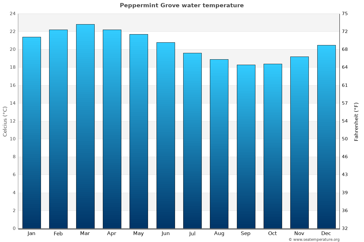 Peppermint Grove average water temperatures