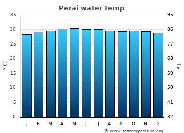 Perai average sea temperature chart