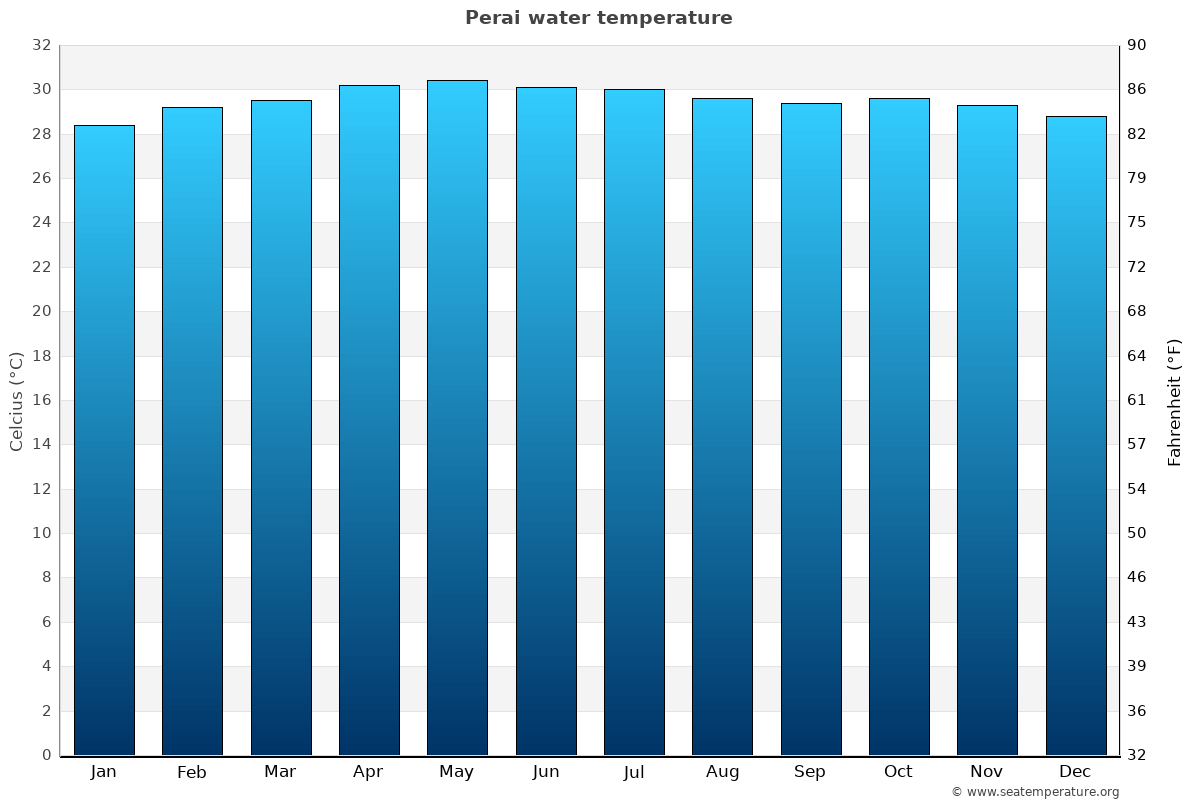 Perai average water temperatures
