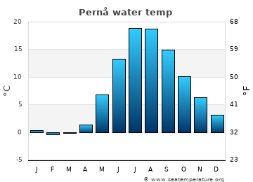 Pernå average sea temperature chart