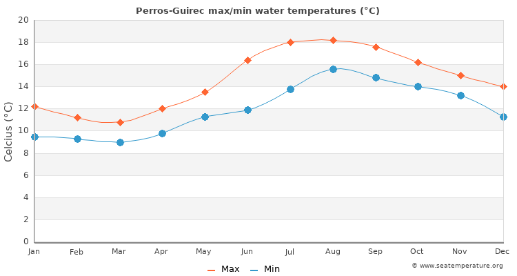 Perros-Guirec average maximum / minimum water temperatures