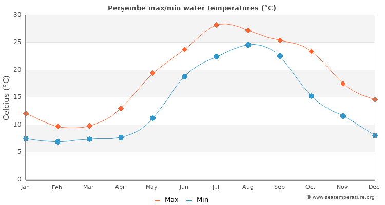 Perşembe average maximum / minimum water temperatures