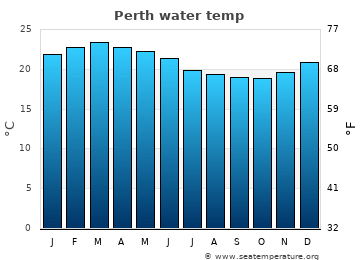 Perth average sea temperature chart