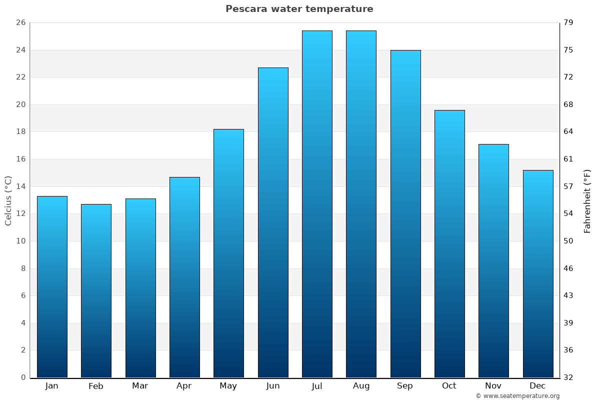 Pescara average water temperatures