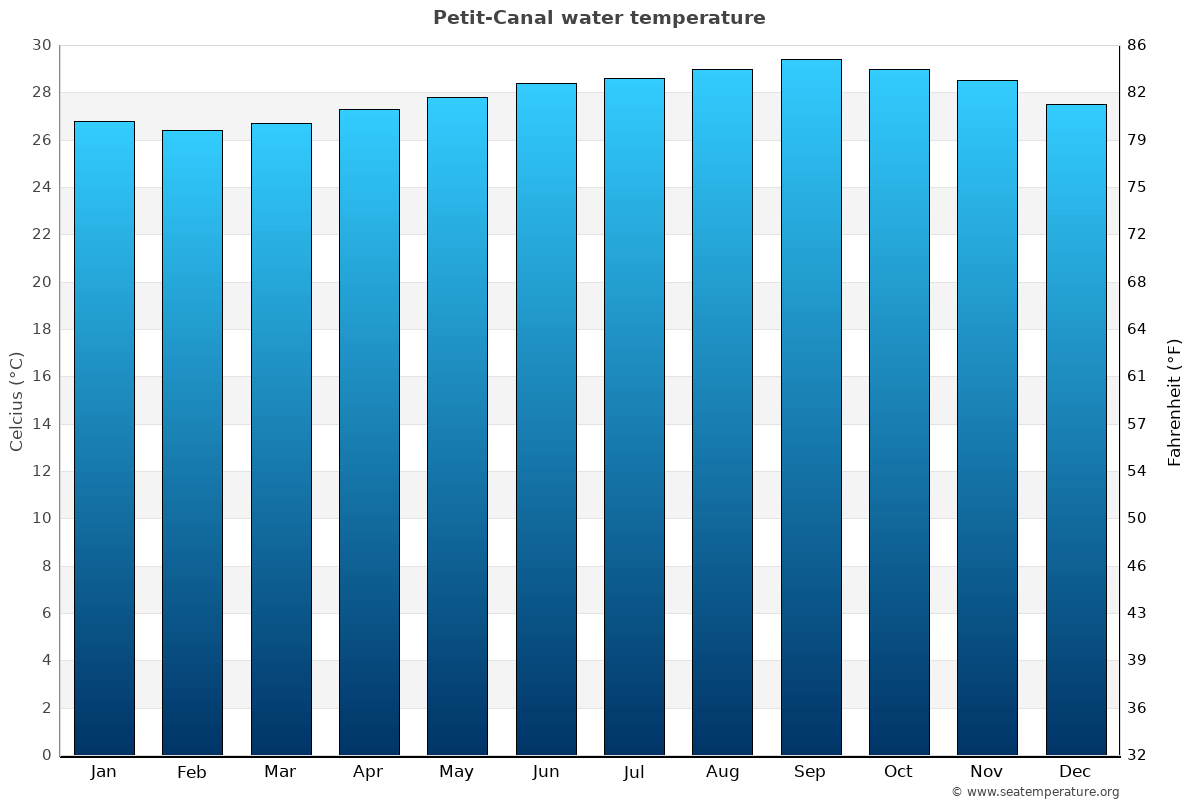 Petit-Canal average water temperatures