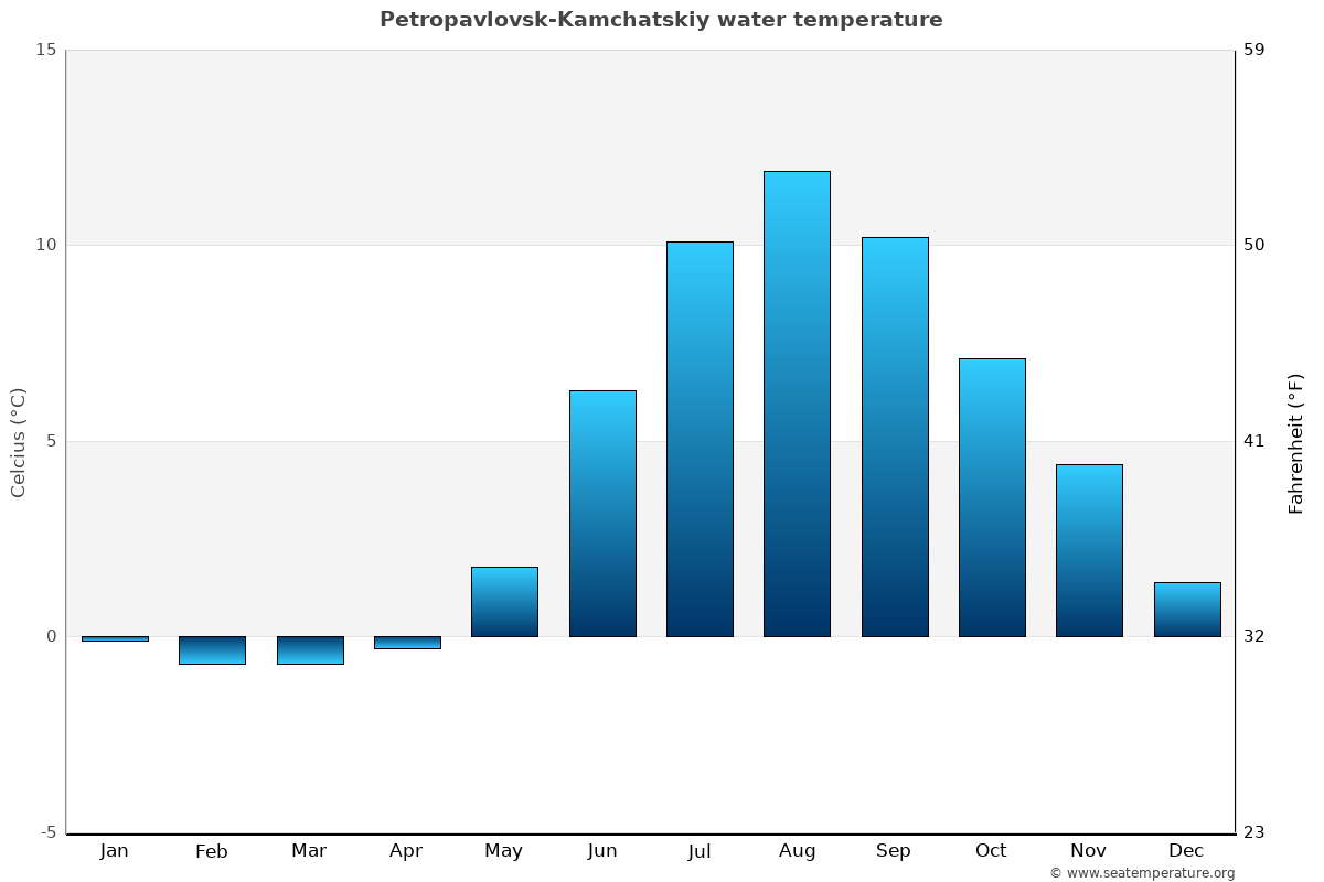 Petropavlovsk-Kamchatskiy average water temperatures