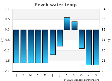 Pevek average sea temperature chart