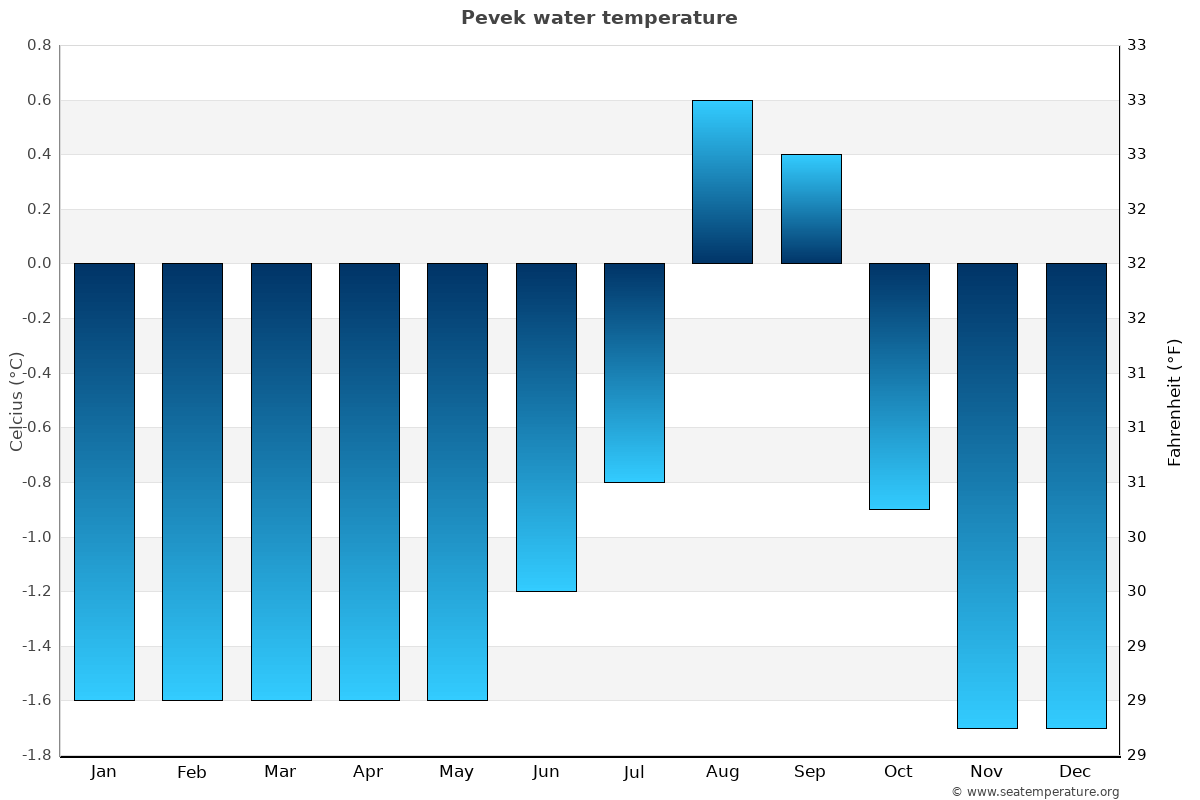 Pevek average water temperatures