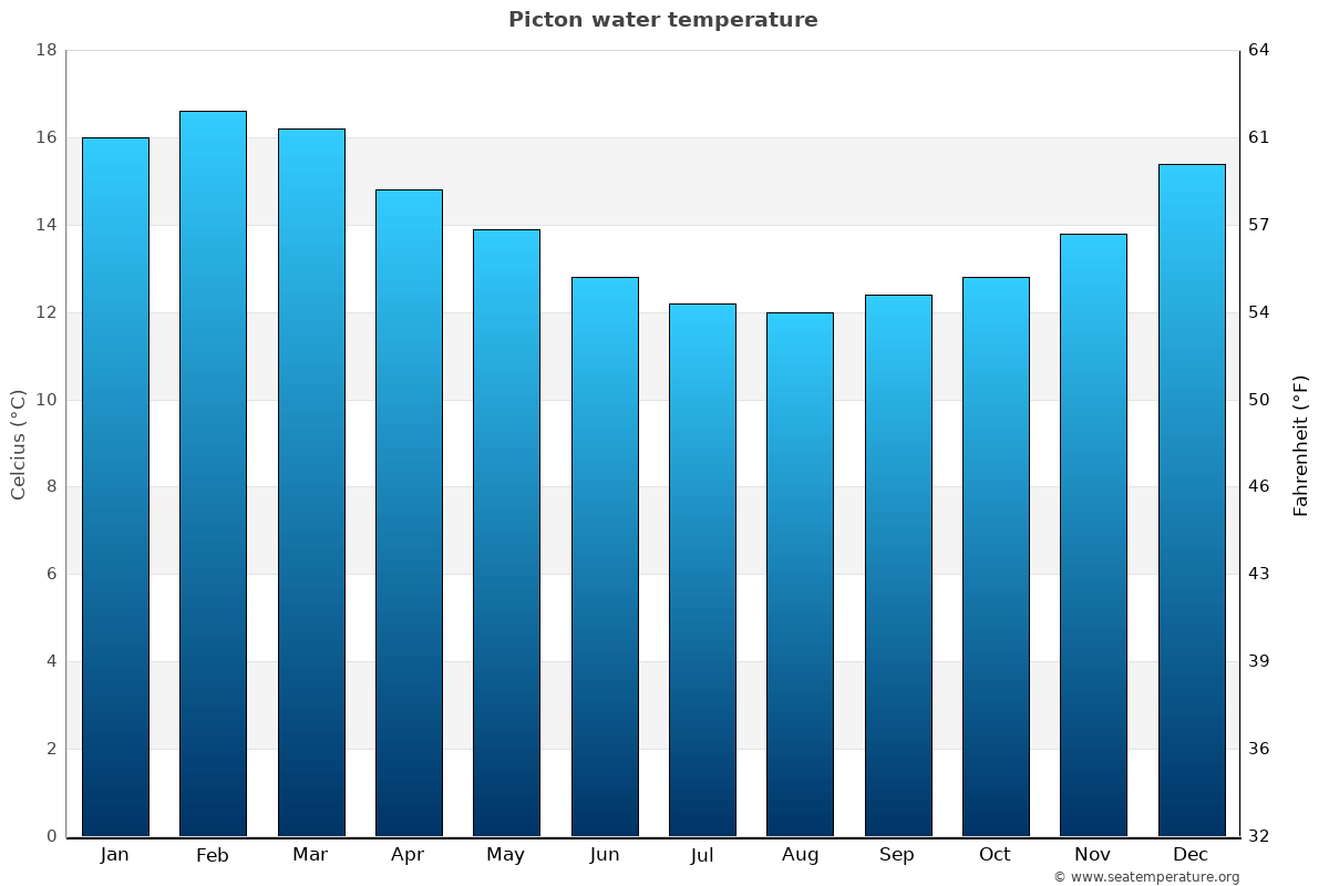 Picton average water temperatures