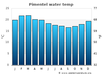 Pimentel average sea sea_temperature chart