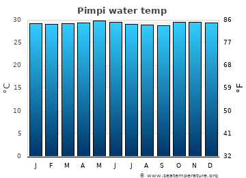 Pimpi average sea sea_temperature chart