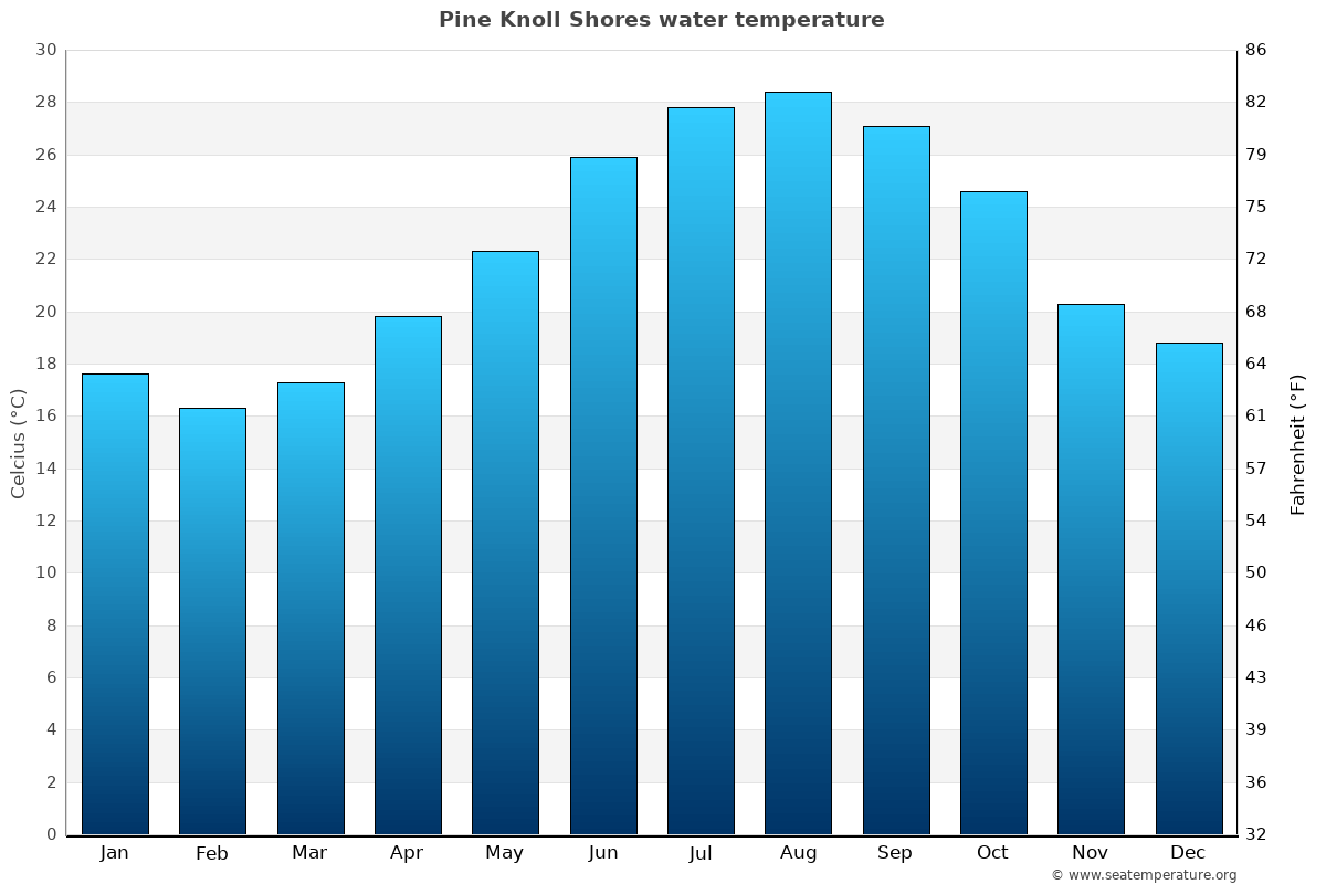 Pine Knoll Shores average water temperatures