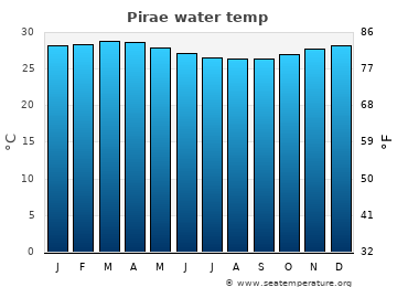 Pirae average sea temperature chart