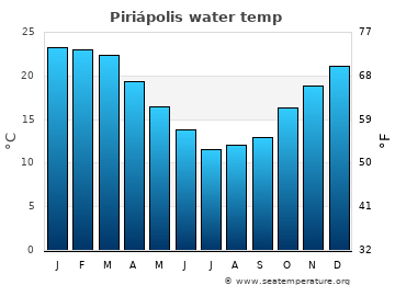 Piriápolis average water temp