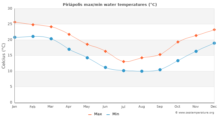 Piriápolis average maximum / minimum water temperatures