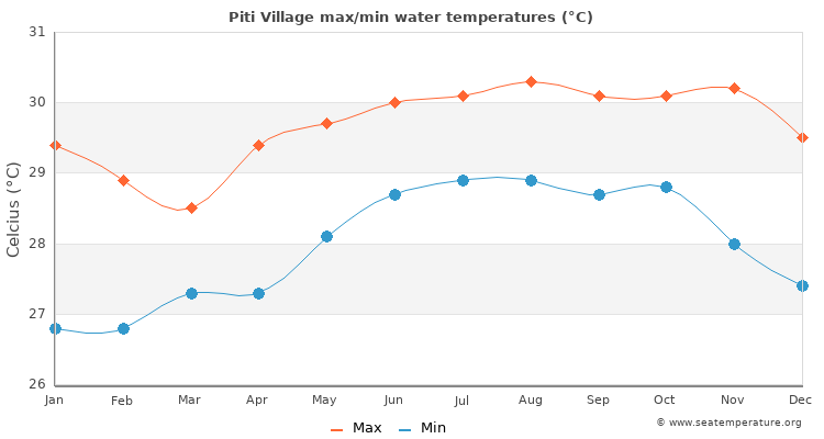 Piti Village average maximum / minimum water temperatures